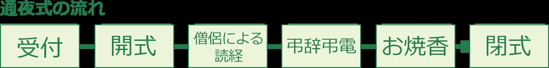 通夜式の流れ/受付→開式→読経→弔辞・弔電→お焼香→閉式