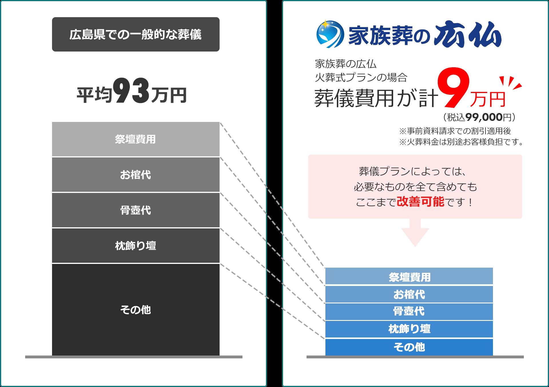 家族葬の広仏の火葬式の場合葬儀費用が税込9.9万円