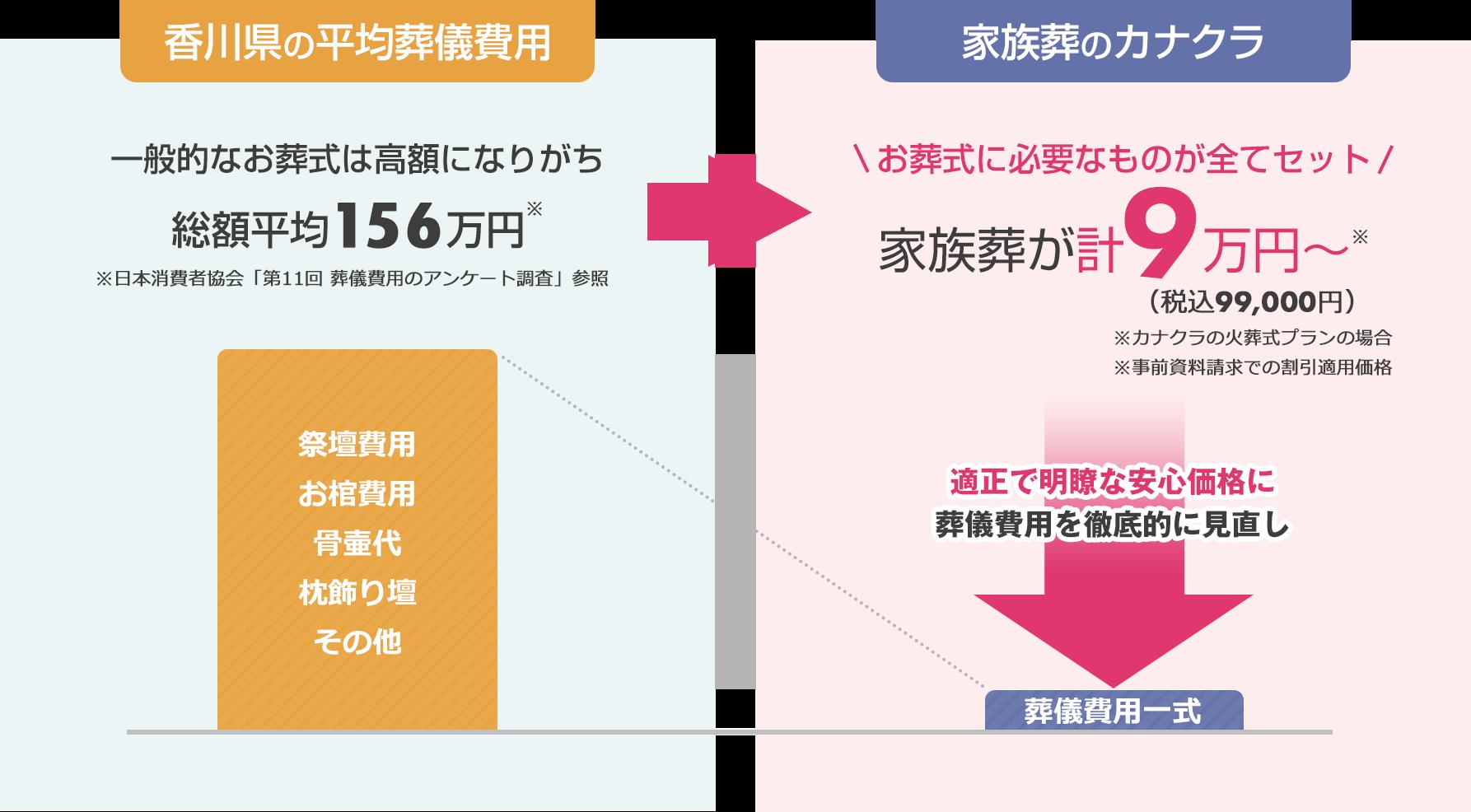 香川県高松市の平均葬儀費用、総額平均は様々な物品・サービスを含めて91万円程度と高額になりがちです。