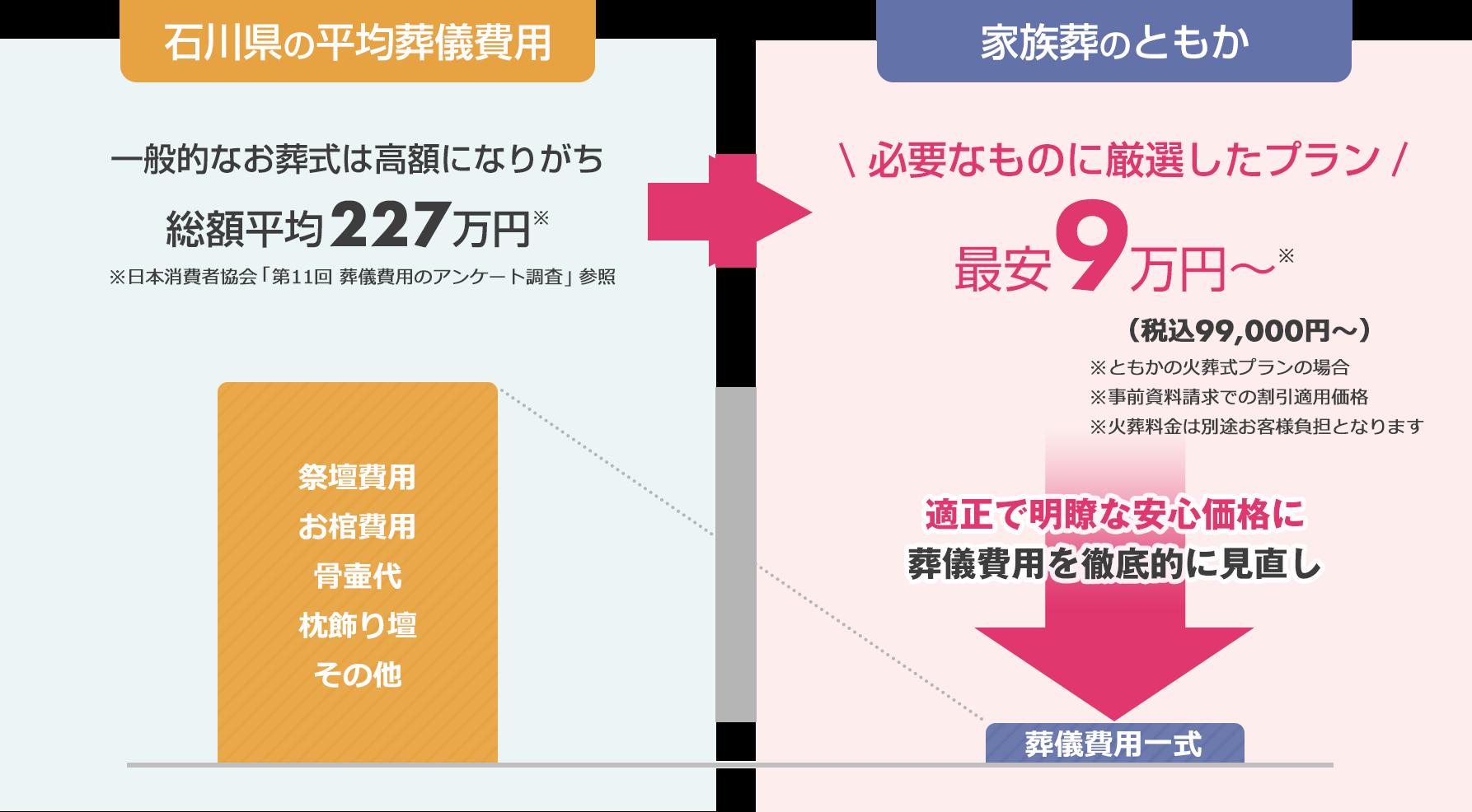 石川県の平均葬儀費用との比較